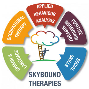 Sybound Therapies